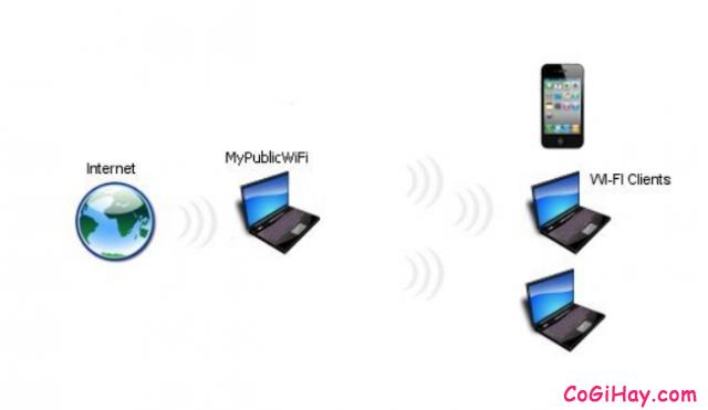 Cách phát WIFI trực tiếp từ máy tính với phần mềm My Public WiFi + Hình 3