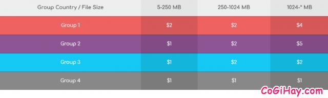 Cách kiếm tiền online bằng cách upload video files trên Filespw + Hình 11
