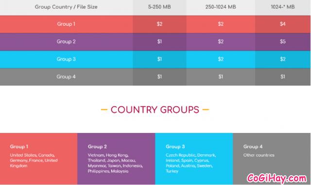 Cách kiếm tiền online bằng cách upload video files trên Filespw + Hình 12