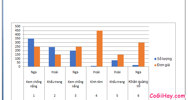 Hướng dẫn cách sao chép biểu đồ từ file Excel sang Word + Hình 6