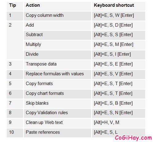 11 Tính năng hữu ích của lệnh PASTE trong Excel + Hình 15